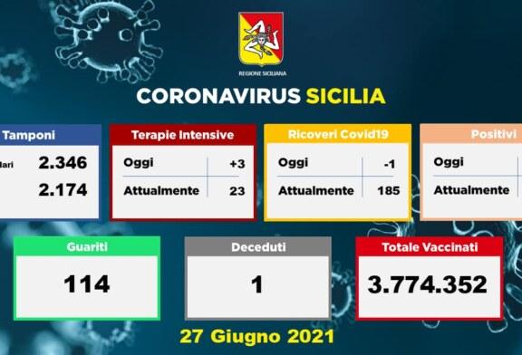 Il dato dei ricoveri oggi per #Coronavirus negli ospedali siciliani